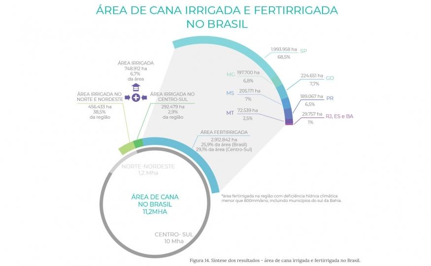 Perfil de irrigação